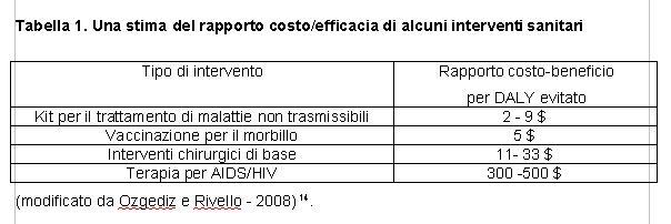 A proposito di primary surgery saluteinternazionale for Stima del costo portico