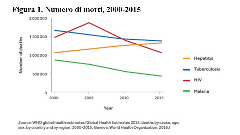 Figura 1. Numero di morti, 2000-2015
