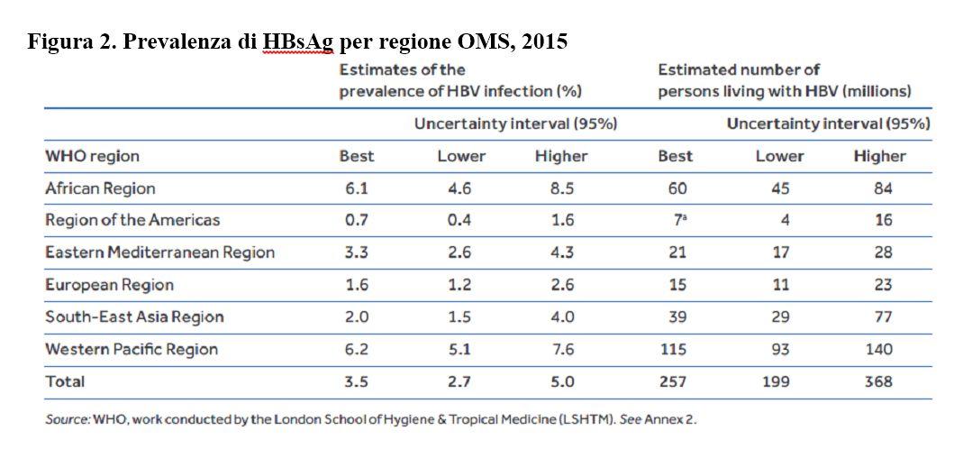 Figura 2. Prevalenza di HBsAg per regione OMS, 2015